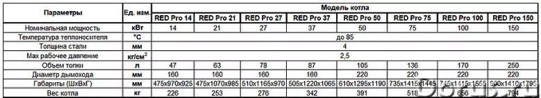 Полуавтоматические котлы Vulkan RED 14 - 320 кВт - Промышленное оборудование - RED — это современный..., фото 3