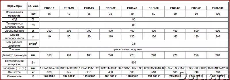 Автоматические котлы Eko 15-100 кВт - Промышленное оборудование - Универсальный автоматический котел..., фото 8
